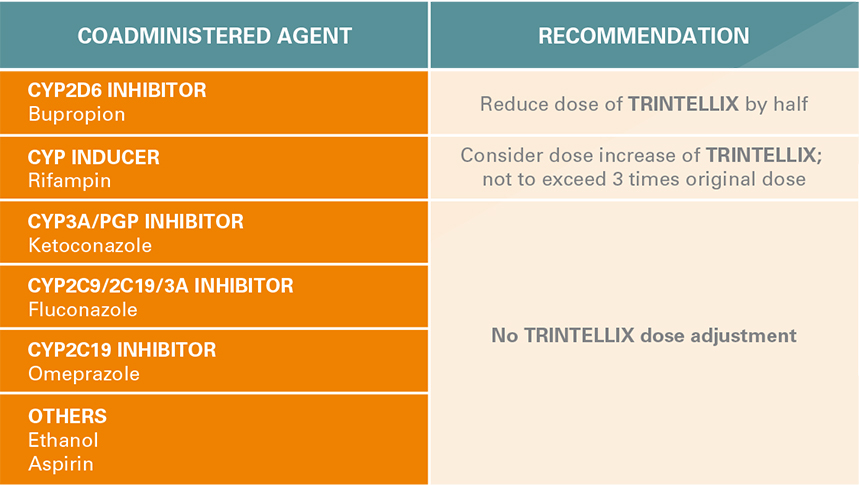 Impact Of Other S On Trintellix Vortioxetine